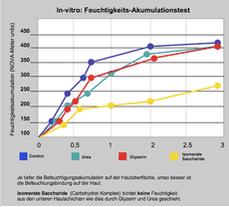 Zoom: im_studienvergleich_feuchtigkeitsbindung_von_pflegesubstanzen_aus_unterer_hautschicht.png